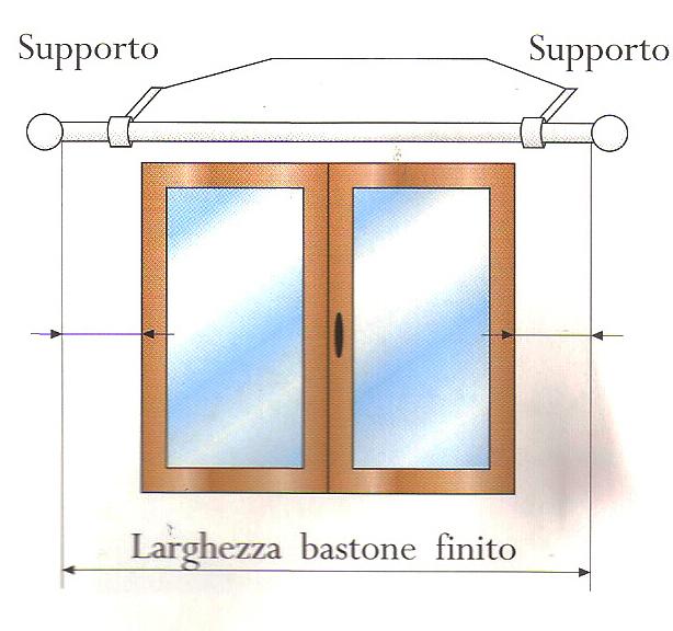 Come rilevare le misure delle tende facilcasa - Tende per finestre con cassonetto ...